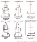 Weihnachtspyramide Typen (Quelle: http://de.wikipedia.org/wiki/Weihnachtspyramide)