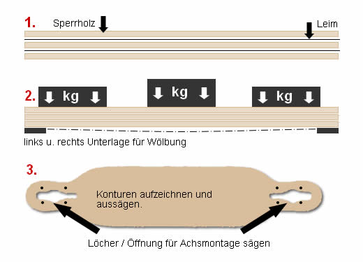 Longboard Bauanleitung